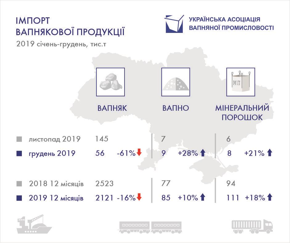 В Україну стали завозити більше мінерального порошку
