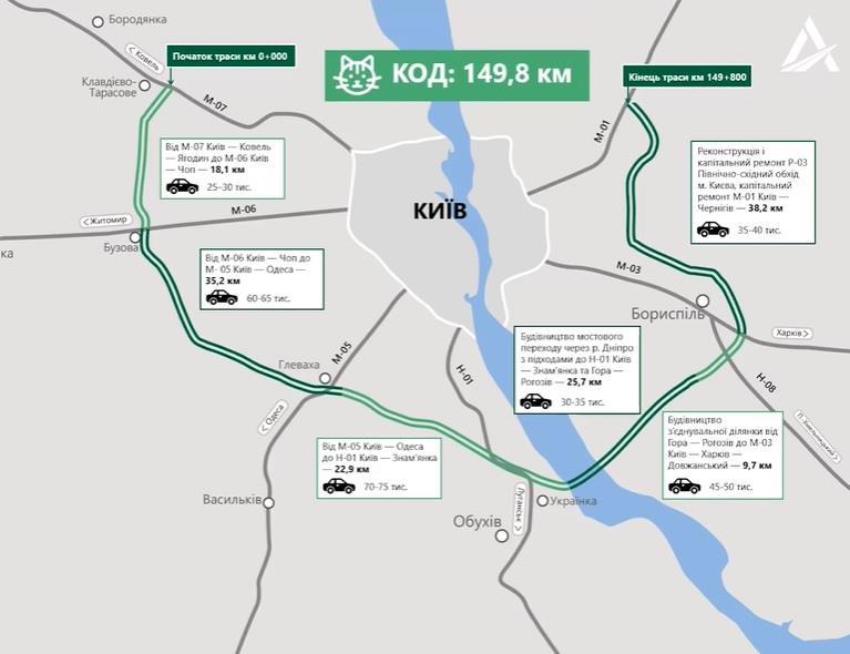 Будівництво Київської обхідної дороги: міф чи реальність?