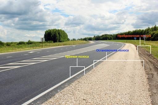 [Наглядный пример того, из каких частей состоит обочина]-[Обустройство дорожных обочин по всем правилам] | информационный портал Заповнювачі]